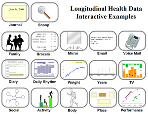 Personal Health Tracking Data examples